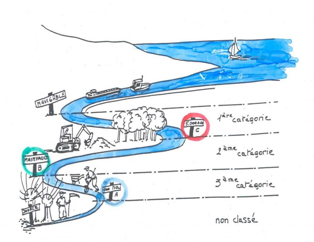 cours d'eau non navigables